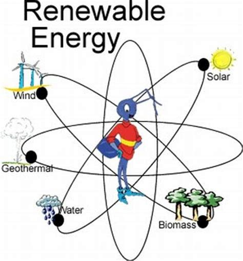 Articles on green energy